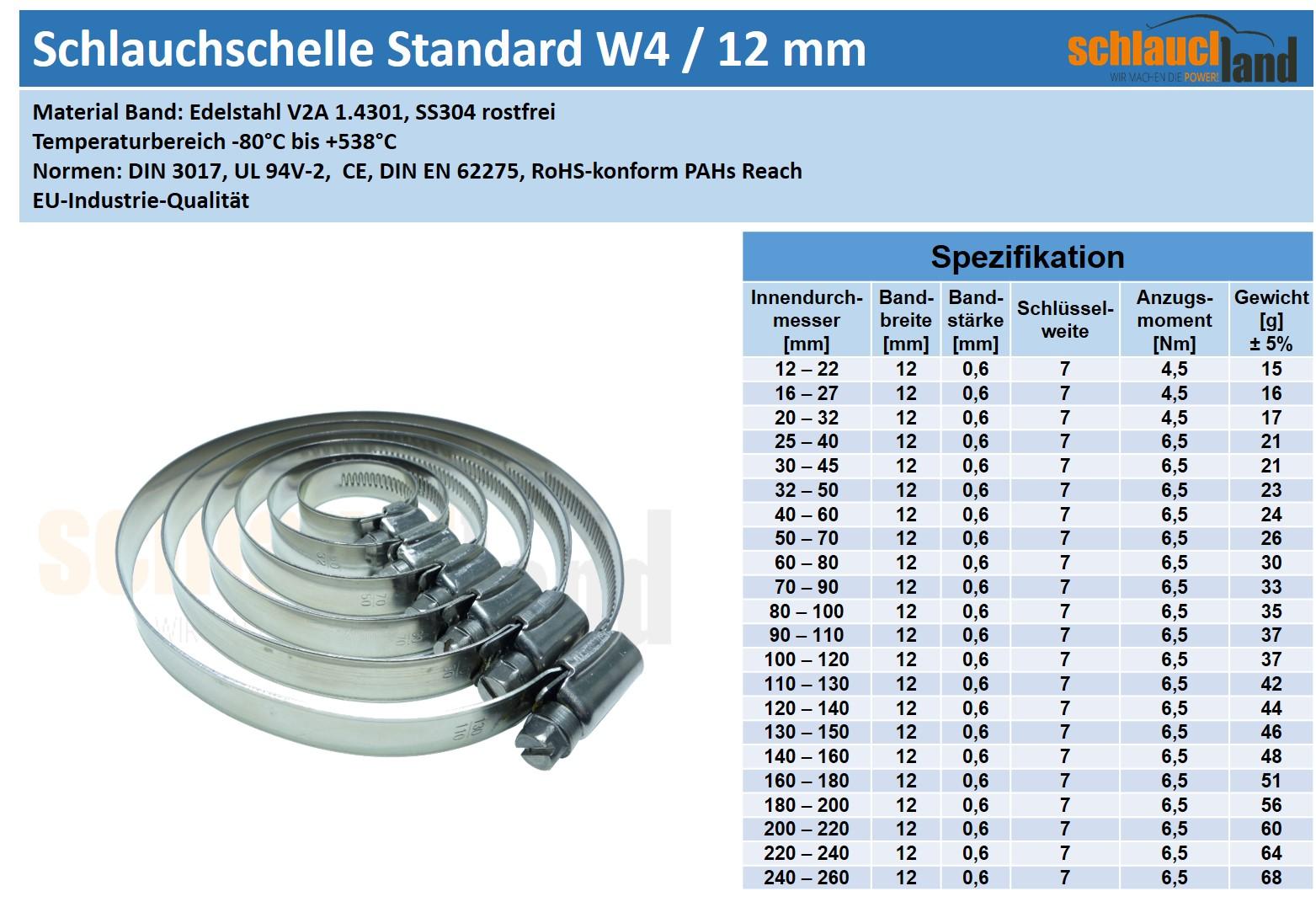 Datenblatt Edelstahlschelle Standard W4 / 12mm