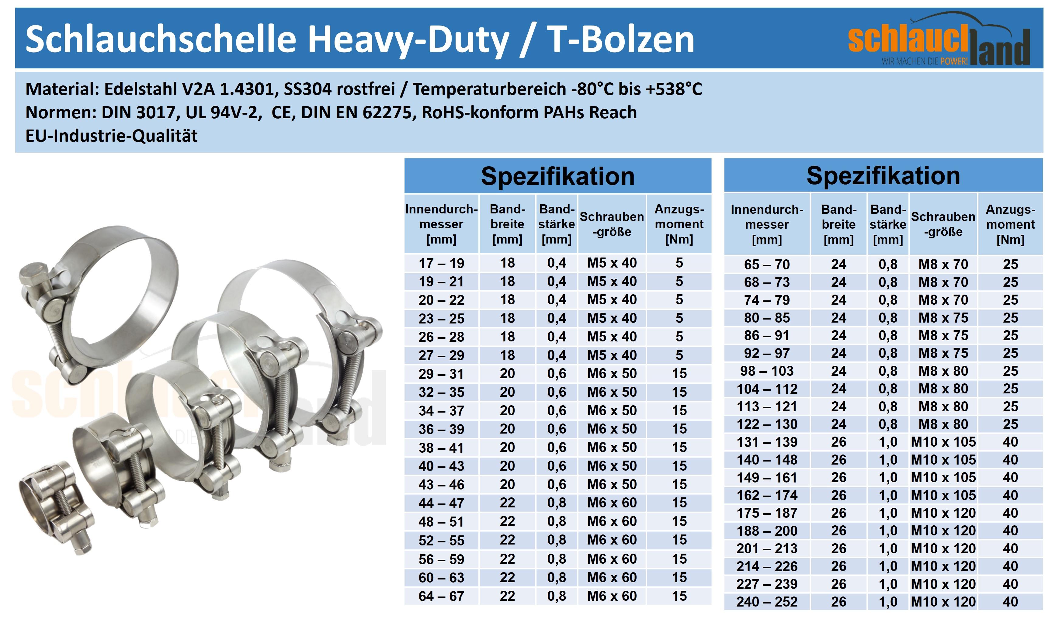 Datenblatt Edelstahlschelle Racing HD W4